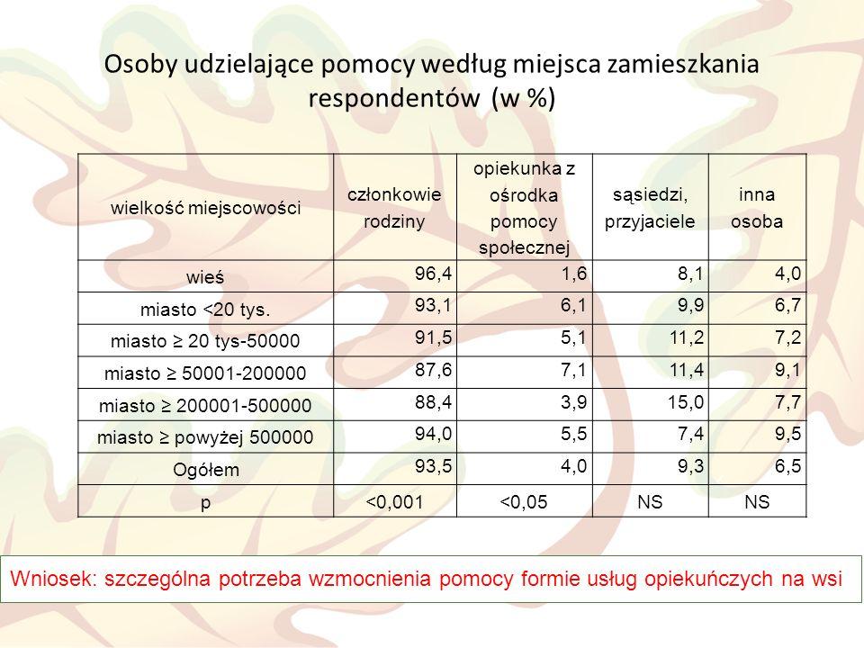 Zapotrzebowanie na pomoc w Polsce i struktura świadczeniobiorców społecznego ubezpieczenia pielęgnacyjnego w Niemczech według wieku (w %) Wniosek: zapotrzebowanie na pomoc wzrasta w miarę demograficznego starzenia się społeczeństwa