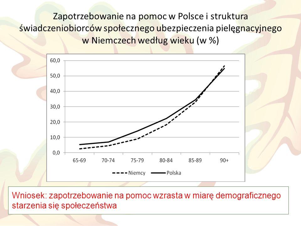 Respondenci według płci i wysokości dochodu w miesiącu poprzedzającym badanie (w %) Wniosek: potrzeba rozszerzenia zakresu finansowania świadczeń dla osób niesamodzielnych ze środków publicznych