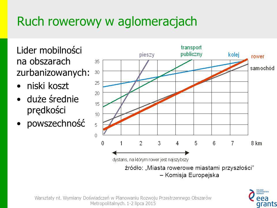 Ruch rowerowy w aglomeracjach Lider mobilności na obszarach zurbanizowanych: niski koszt duże średnie prędkości powszechność Warsztaty nt.