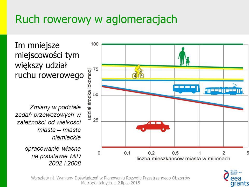Ruch rowerowy w aglomeracjach Im mniejsze miejscowości tym większy udział ruchu rowerowego Warsztaty nt.