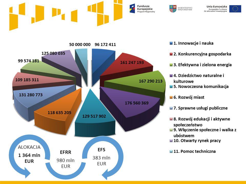 ALOKACJA 1 364 mln EUR EFRR 980 mln EUR EFS 383 mln EUR
