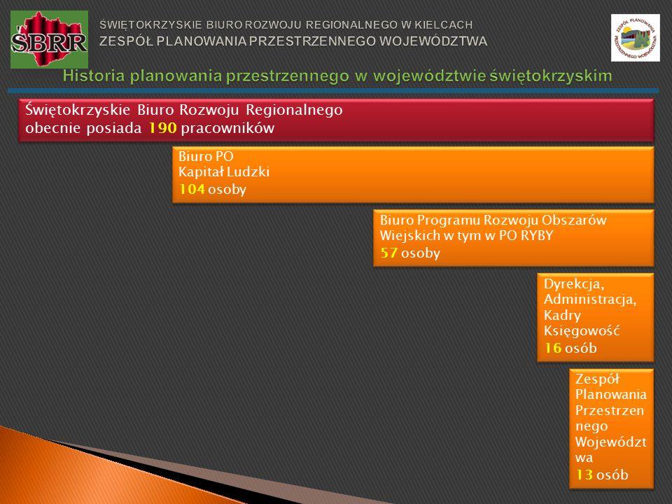 Świętokrzyskie Biuro Rozwoju Regionalnego obecnie posiada 190 pracowników Świętokrzyskie Biuro Rozwoju Regionalnego obecnie posiada 190 pracowników Biuro PO Kapitał Ludzki 104 osoby Biuro PO Kapitał Ludzki 104 osoby Dyrekcja, Administracja, Kadry Księgowość 16 osób Dyrekcja, Administracja, Kadry Księgowość 16 osób Biuro Programu Rozwoju Obszarów Wiejskich w tym w PO RYBY 57 osoby Biuro Programu Rozwoju Obszarów Wiejskich w tym w PO RYBY 57 osoby Zespół Planowania Przestrzen nego Województ wa 13 osób Zespół Planowania Przestrzen nego Województ wa 13 osób