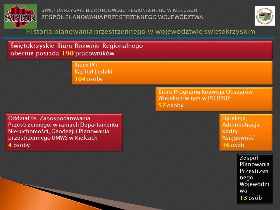 Świętokrzyskie Biuro Rozwoju Regionalnego obecnie posiada 190 pracowników Świętokrzyskie Biuro Rozwoju Regionalnego obecnie posiada 190 pracowników Biuro PO Kapitał Ludzki 104 osoby Biuro PO Kapitał Ludzki 104 osoby Dyrekcja, Administracja, Kadry Księgowość 16 osób Dyrekcja, Administracja, Kadry Księgowość 16 osób Biuro Programu Rozwoju Obszarów Wiejskich w tym w PO RYBY 57 osoby Biuro Programu Rozwoju Obszarów Wiejskich w tym w PO RYBY 57 osoby Zespół Planowania Przestrzen nego Województ wa 13 osób Zespół Planowania Przestrzen nego Województ wa 13 osób Oddział ds.