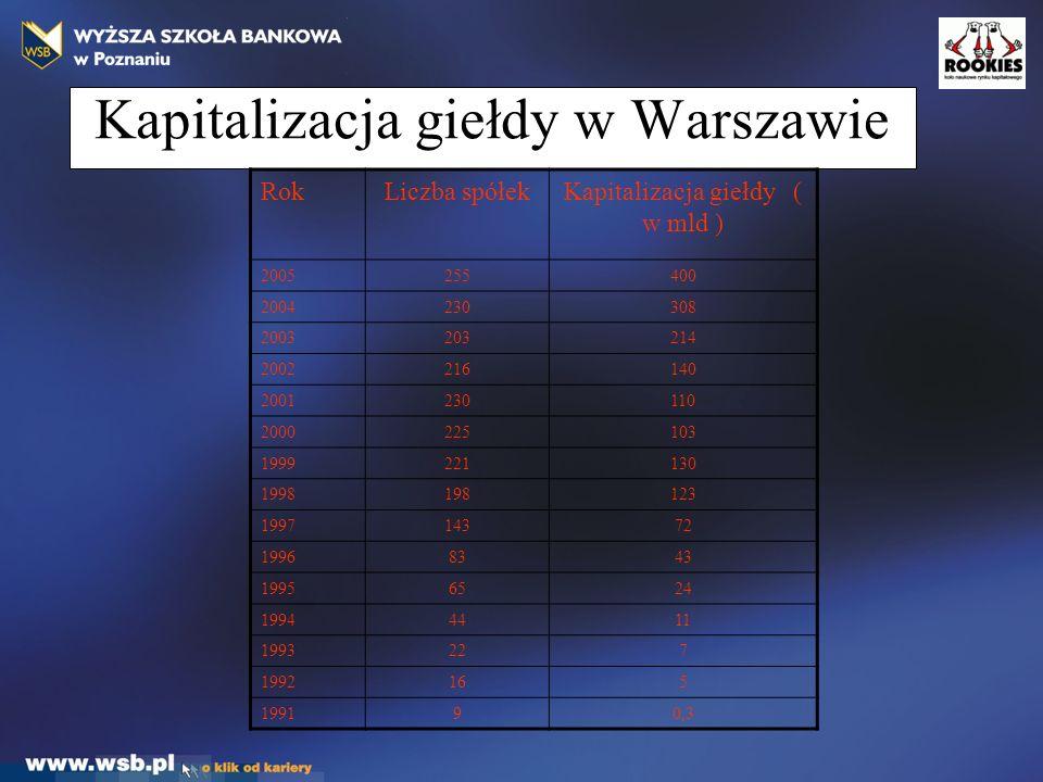 Kapitalizacja giełdy w Warszawie RokLiczba spółekKapitalizacja giełdy ( w mld ) 2005255400 2004230308 2003203214 2002216140 2001230110 2000225103 1999221130 1998198123 199714372 19968343 19956524 19944411 1993227 1992165 199190,3