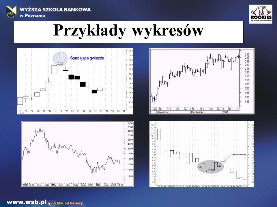 Przykłady wykresów