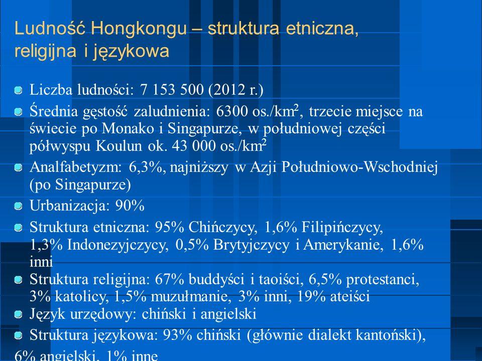 Ludność Hongkongu – struktura etniczna, religijna i językowa Liczba ludności: 7 153 500 (2012 r.) Średnia gęstość zaludnienia: 6300 os./km 2, trzecie miejsce na świecie po Monako i Singapurze, w południowej części półwyspu Koulun ok.