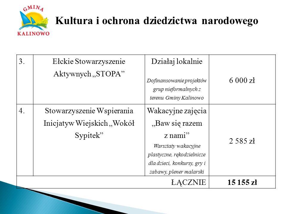 l.p.Nazwa zadania Wysokość dotacji na realizację zadania Liczba złożonych ofert Liczba podpisanych umów Wysokość przyznanego dofinansowania 1.Upowszechnianie kultury fizycznej i sportu w środowisku wiejskim 20 000 zł33