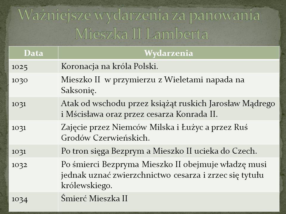 DataWydarzenia 1025Koronacja na króla Polski. 1030Mieszko II w przymierzu z Wieletami napada na Saksonię. 1031Atak od wschodu przez książąt ruskich Ja