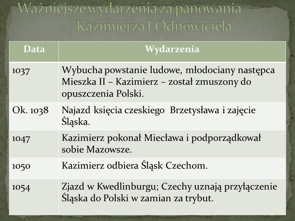 DataWydarzenia 1037Wybucha powstanie ludowe, młodociany następca Mieszka II – Kazimierz – został zmuszony do opuszczenia Polski. Ok. 1038Najazd księci