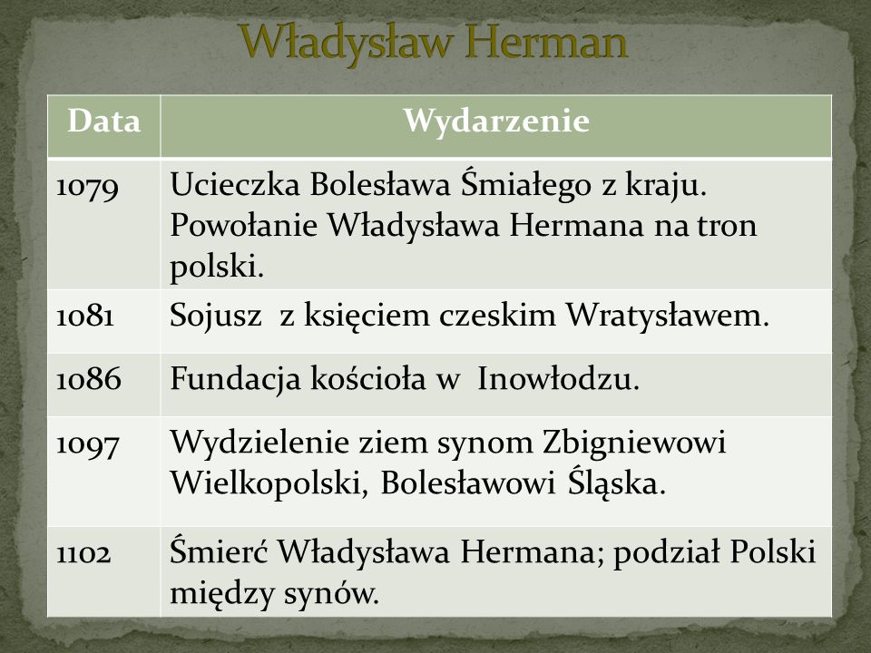 DataWydarzenie 1079Ucieczka Bolesława Śmiałego z kraju. Powołanie Władysława Hermana na tron polski. 1081Sojusz z księciem czeskim Wratysławem. 1086Fu