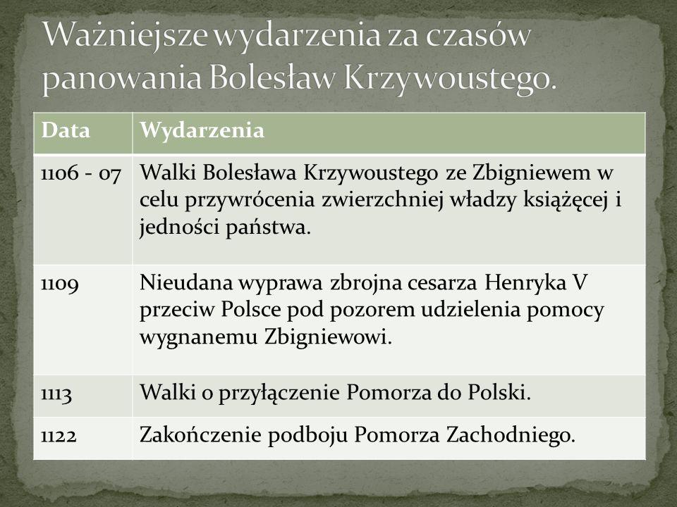 DataWydarzenia 1106 - 07Walki Bolesława Krzywoustego ze Zbigniewem w celu przywrócenia zwierzchniej władzy książęcej i jedności państwa. 1109Nieudana
