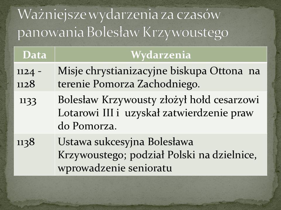 DataWydarzenia 1124 - 1128 Misje chrystianizacyjne biskupa Ottona na terenie Pomorza Zachodniego. 1133Bolesław Krzywousty złożył hołd cesarzowi Lotaro