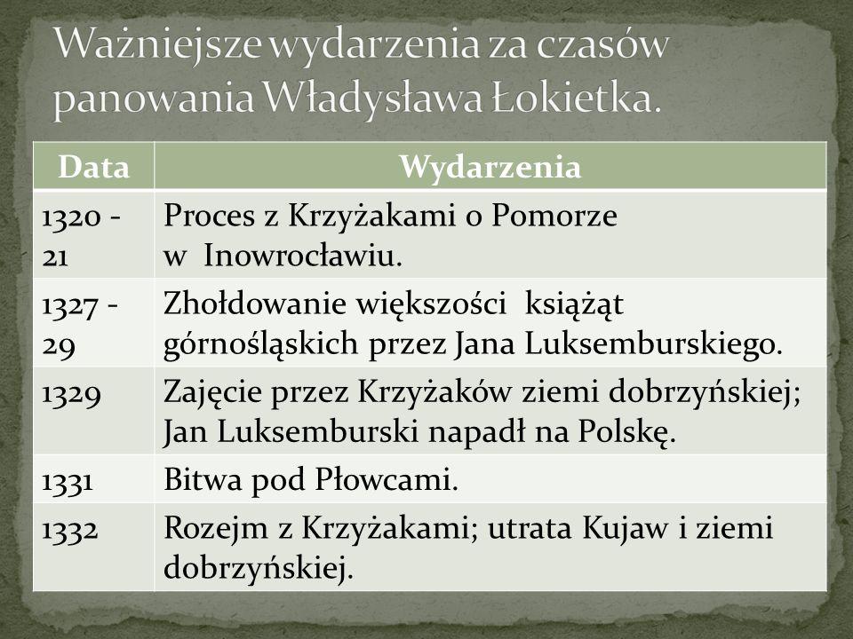 DataWydarzenia 1320 - 21 Proces z Krzyżakami o Pomorze w Inowrocławiu. 1327 - 29 Zhołdowanie większości książąt górnośląskich przez Jana Luksemburskie