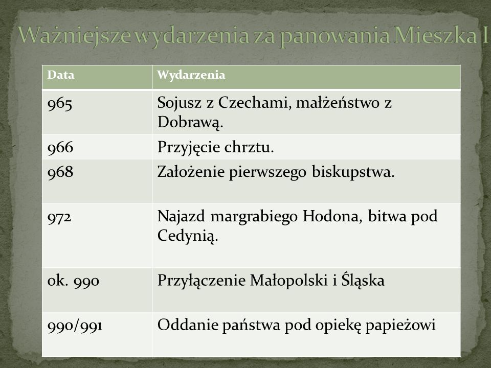 DataWydarzenia 965Sojusz z Czechami, małżeństwo z Dobrawą. 966Przyjęcie chrztu. 968Założenie pierwszego biskupstwa. 972Najazd margrabiego Hodona, bitw