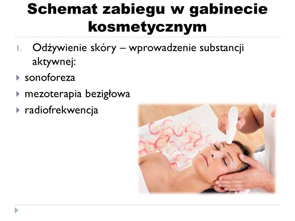 Schemat zabiegu w gabinecie kosmetycznym 1. Odżywienie skóry – wprowadzenie substancji aktywnej:  sonoforeza  mezoterapia bezigłowa  radiofrekwencj