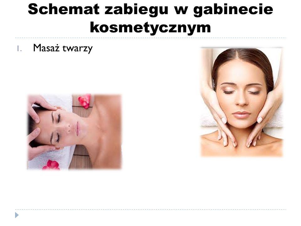 Schemat zabiegu w gabinecie kosmetycznym 1. Maska:  kremowa  algowa