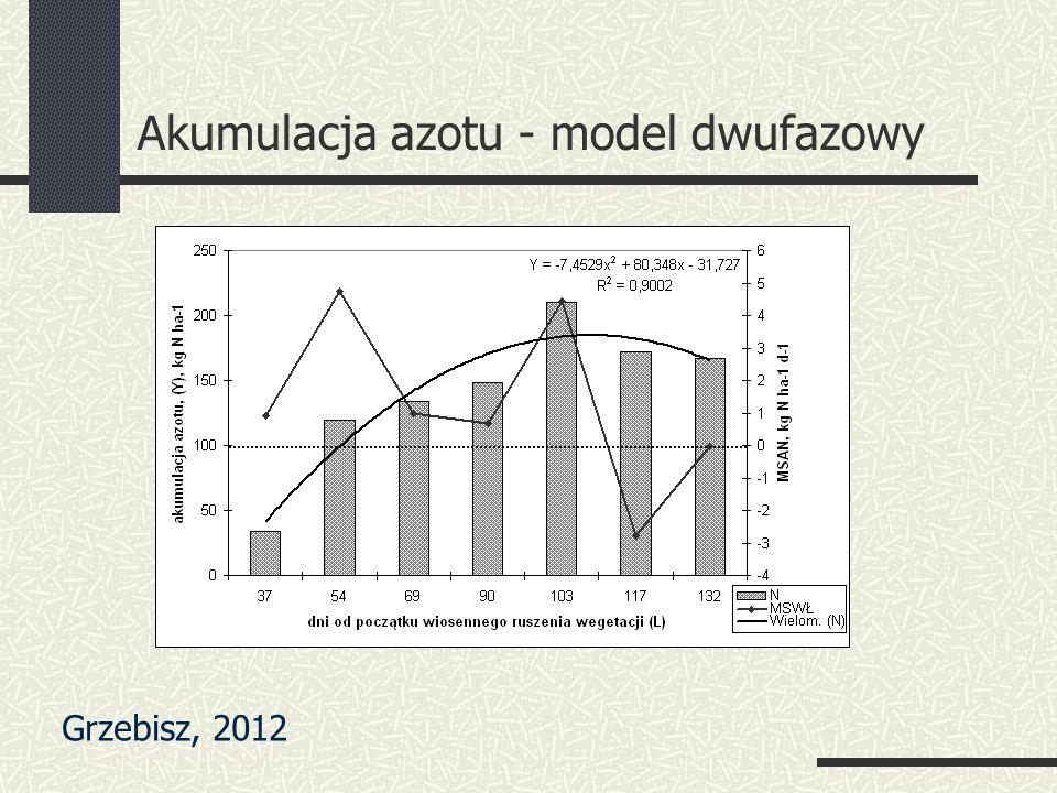 Akumulacja azotu - model dwufazowy Grzebisz, 2012
