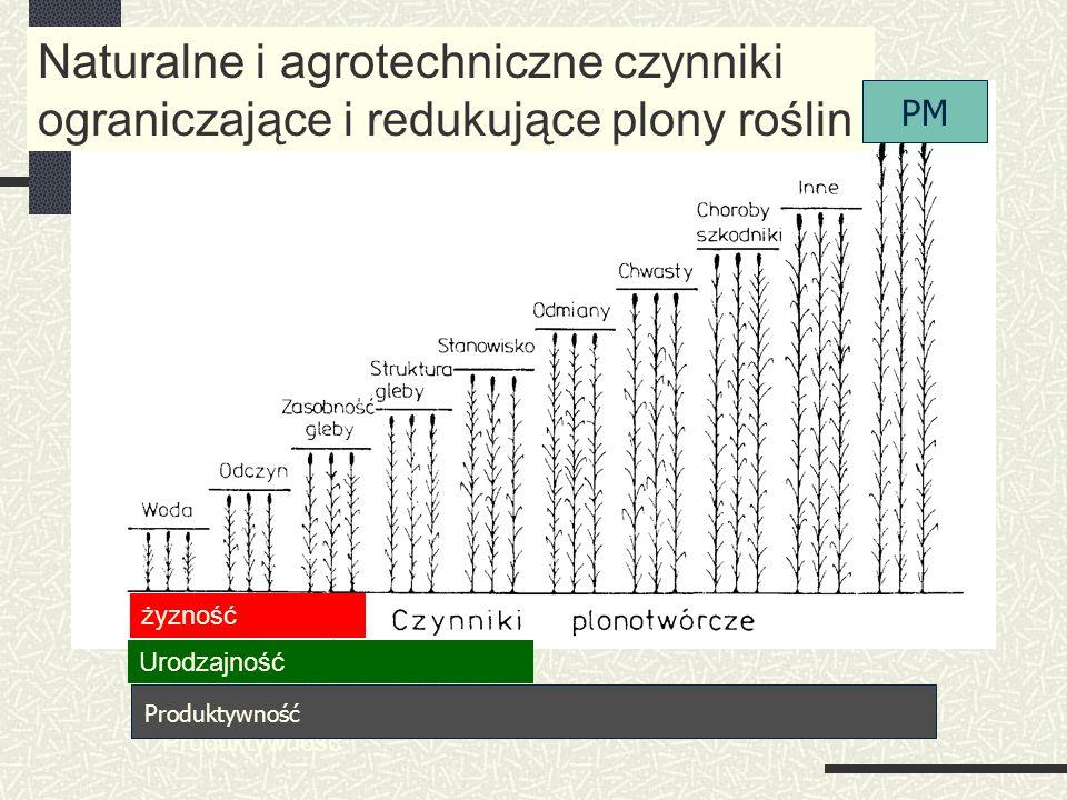 Naturalne i agrotechniczne czynniki ograniczające i redukujące plony roślin żyzność Urodzajność Produktywność PM Produktywność