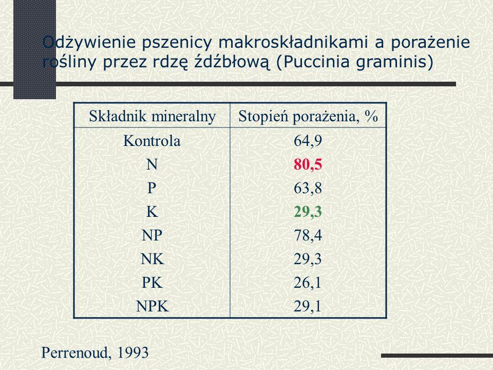 Składnik mineralnyStopień porażenia, % Kontrola N P K NP NK PK NPK 64,9 80,5 63,8 29,3 78,4 29,3 26,1 29,1 Odżywienie pszenicy makroskładnikami a porażenie rośliny przez rdzę źdźbłową (Puccinia graminis) Perrenoud, 1993
