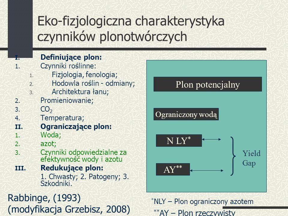 Eko-fizjologiczna charakterystyka czynników plonotwórczych I.
