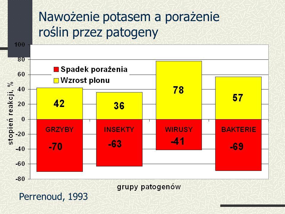 Nawożenie potasem a porażenie roślin przez patogeny Perrenoud, 1993