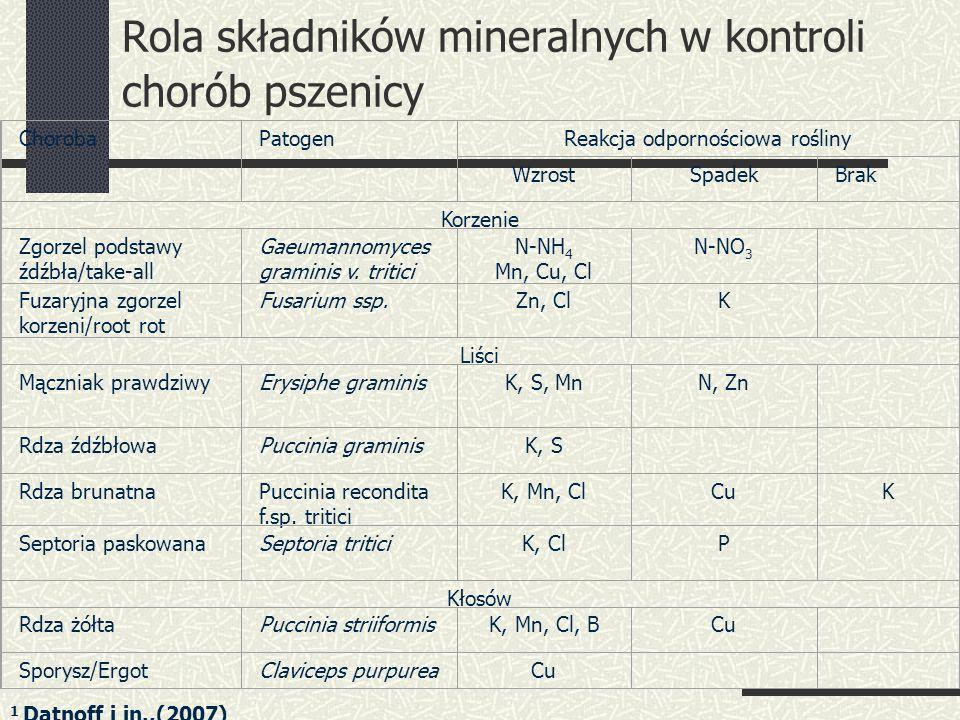 Rola składników mineralnych w kontroli chorób pszenicy ChorobaPatogenReakcja odpornościowa rośliny WzrostSpadekBrak Korzenie Zgorzel podstawy źdźbła/take-all Gaeumannomyces graminis v.