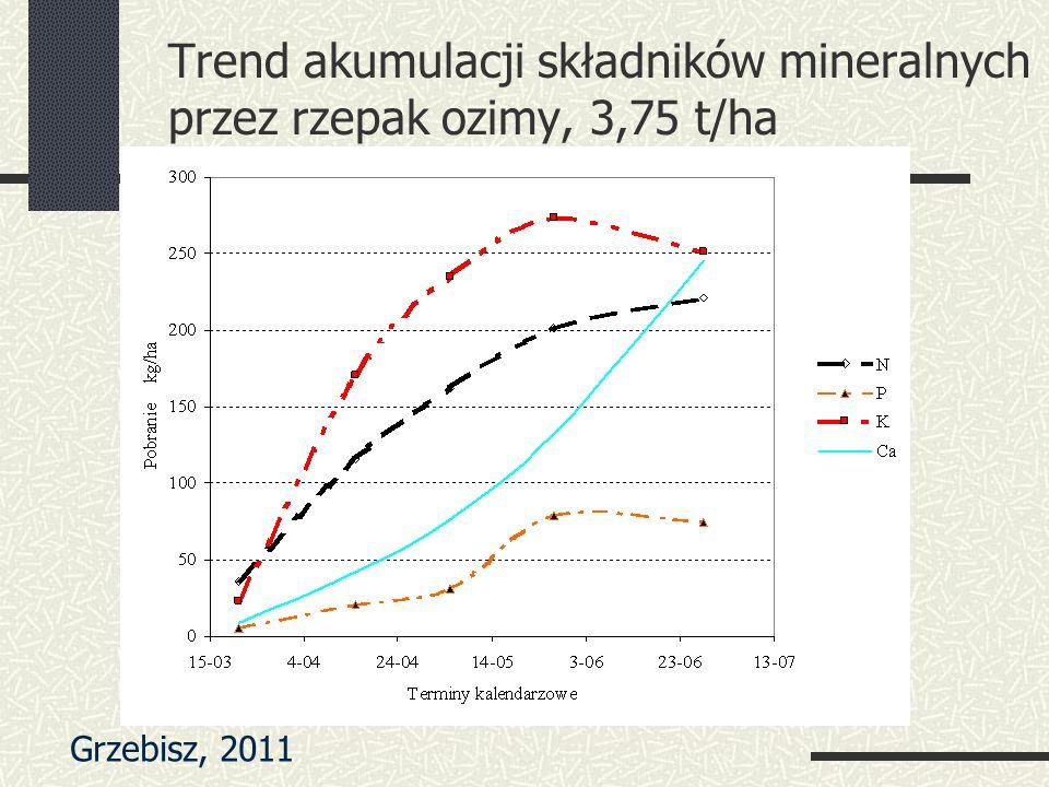 Trend akumulacji składników mineralnych przez rzepak ozimy, 3,75 t/ha Grzebisz, 2011