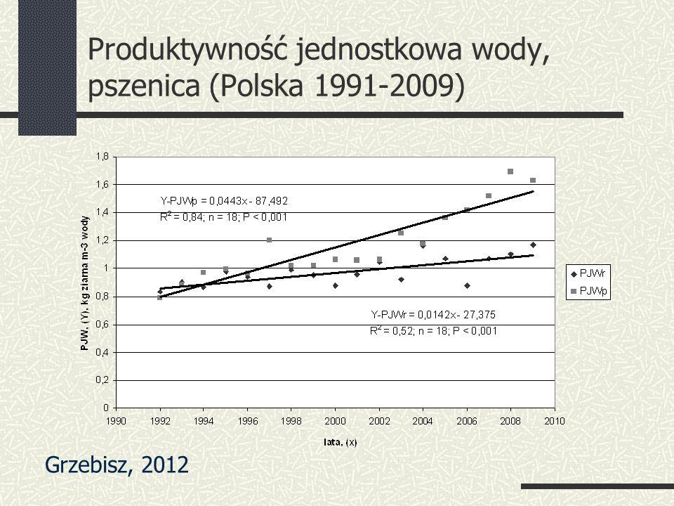 Produktywność jednostkowa wody, pszenica (Polska 1991-2009) Grzebisz, 2012