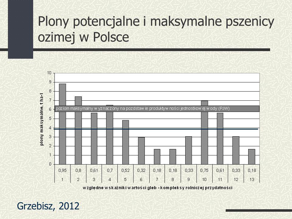 Plony potencjalne i maksymalne pszenicy ozimej w Polsce Grzebisz, 2012