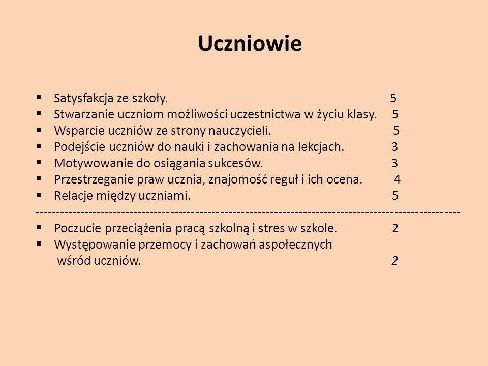 Uczniowie  Satysfakcja ze szkoły. 5  Stwarzanie uczniom możliwości uczestnictwa w życiu klasy.