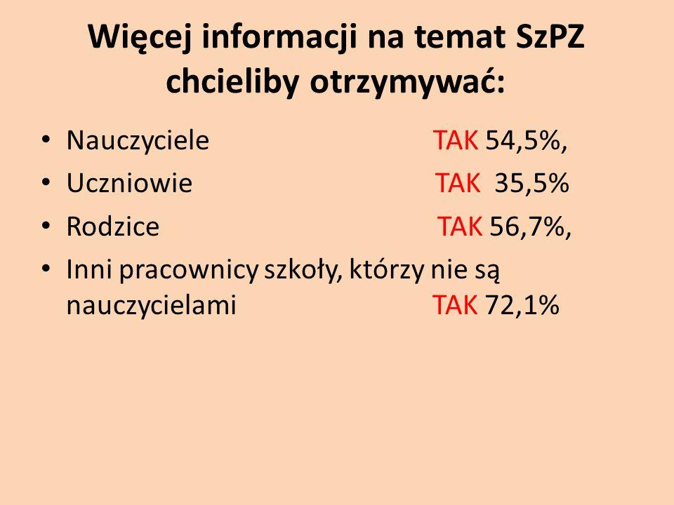Więcej informacji na temat SzPZ chcieliby otrzymywać: Nauczyciele TAK 54,5%, Uczniowie TAK 35,5% Rodzice TAK 56,7%, Inni pracownicy szkoły, którzy nie są nauczycielami TAK 72,1%