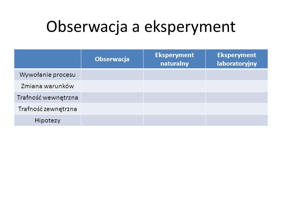 Obserwacja a eksperyment Obserwacja Eksperyment naturalny Eksperyment laboratoryjny Wywołanie procesu Zmiana warunków Trafność wewnętrzna Trafność zewnętrzna Hipotezy