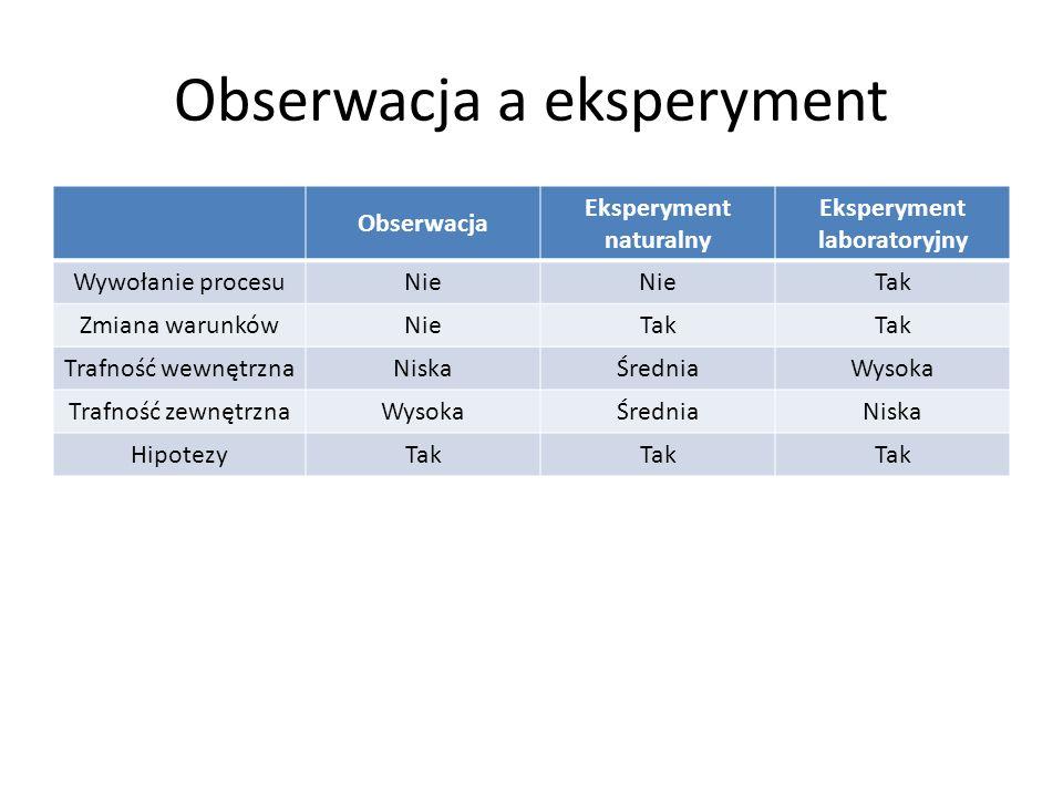 Obserwacja a eksperyment Obserwacja Eksperyment naturalny Eksperyment laboratoryjny Wywołanie procesuNie Tak Zmiana warunkówNieTak Trafność wewnętrznaNiskaŚredniaWysoka Trafność zewnętrznaWysokaŚredniaNiska HipotezyTak