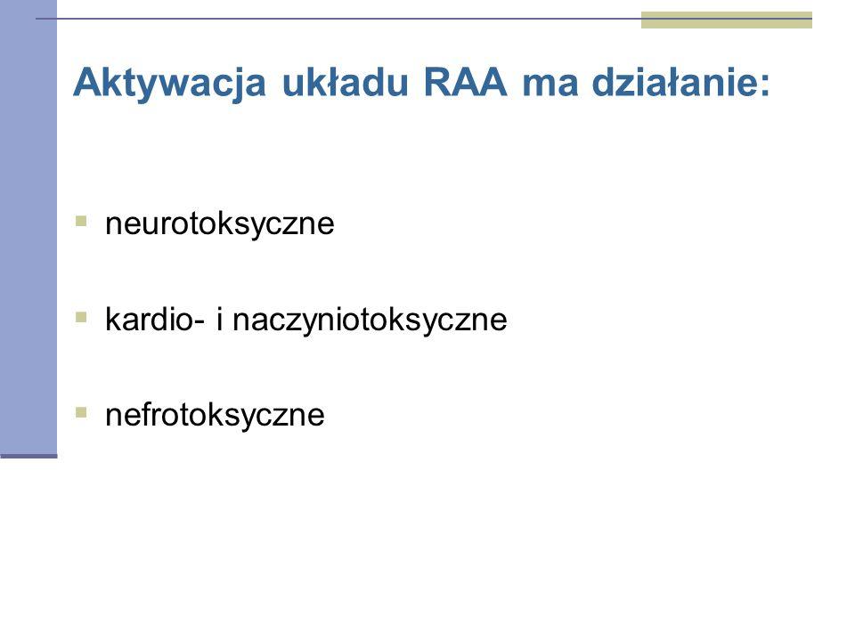 Aktywacja układu RAA ma działanie:  neurotoksyczne  kardio- i naczyniotoksyczne  nefrotoksyczne
