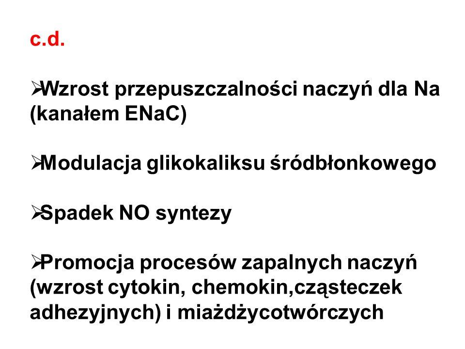c.d.  Wzrost przepuszczalności naczyń dla Na (kanałem ENaC)  Modulacja glikokaliksu śródbłonkowego  Spadek NO syntezy  Promocja procesów zapalnych