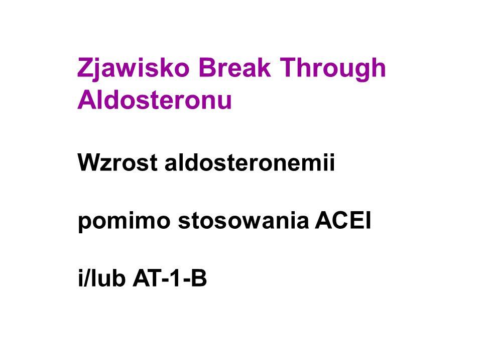 Zjawisko Break Through Aldosteronu Wzrost aldosteronemii pomimo stosowania ACEI i/lub AT-1-B