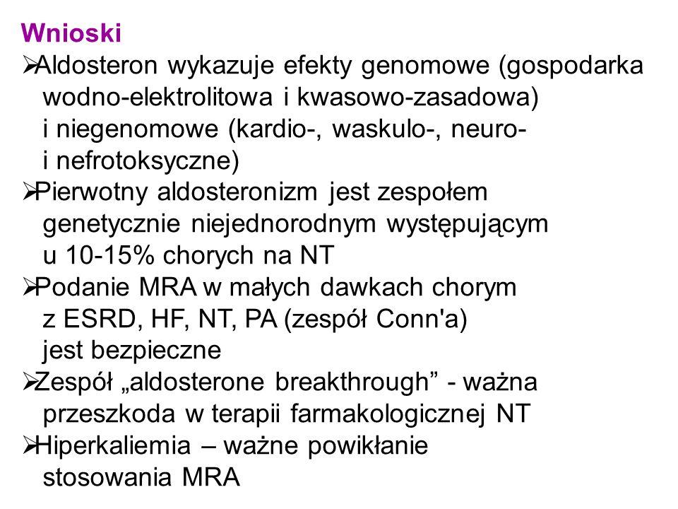 """Wnioski  Aldosteron wykazuje efekty genomowe (gospodarka wodno-elektrolitowa i kwasowo-zasadowa) i niegenomowe (kardio-, waskulo-, neuro- i nefrotoksyczne)  Pierwotny aldosteronizm jest zespołem genetycznie niejednorodnym występującym u 10-15% chorych na NT  Podanie MRA w małych dawkach chorym z ESRD, HF, NT, PA (zespół Conn a) jest bezpieczne  Zespół """"aldosterone breakthrough - ważna przeszkoda w terapii farmakologicznej NT  Hiperkaliemia – ważne powikłanie stosowania MRA"""