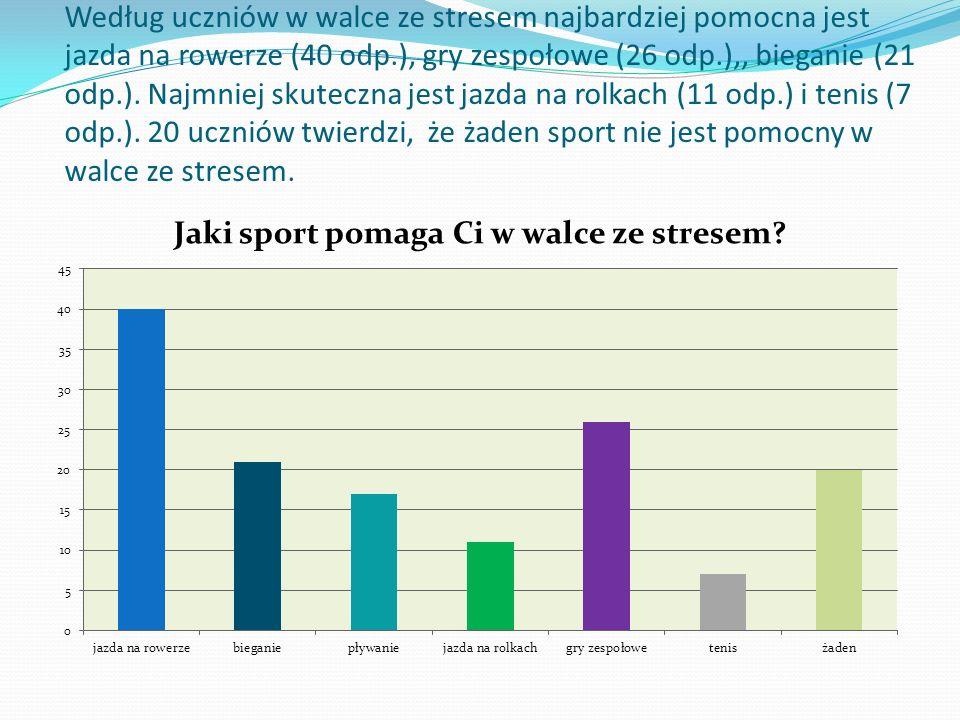 Według uczniów w walce ze stresem najbardziej pomocna jest jazda na rowerze (40 odp.), gry zespołowe (26 odp.),, bieganie (21 odp.).