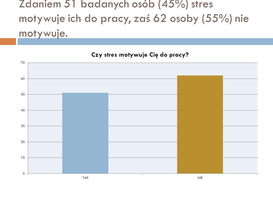 Zdaniem 51 badanych osób (45%) stres motywuje ich do pracy, zaś 62 osoby (55%) nie motywuje.