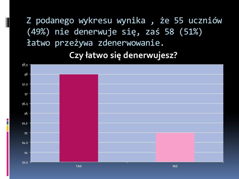 Z podanego wykresu wynika, że 55 uczniów (49%) nie denerwuje się, zaś 58 (51%) łatwo przeżywa zdenerwowanie.
