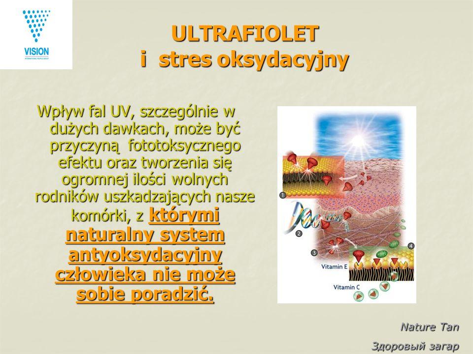 Nature Tan Здоровый загар ULTRAFIOLET i stres oksydacyjny Wpływ fal UV, szczególnie w dużych dawkach, może być przyczyną fototoksycznego efektu oraz tworzenia się ogromnej ilości wolnych rodników uszkadzających nasze komórki, z którymi naturalny system antyoksydacyjny człowieka nie może sobie poradzić.