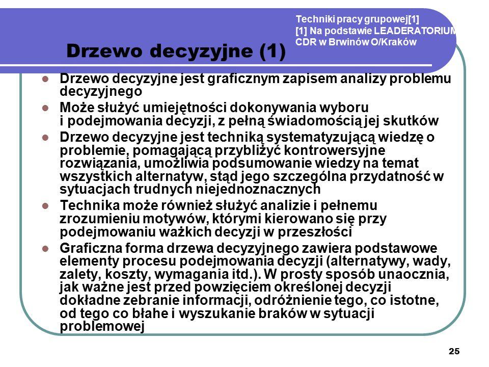 25 Techniki pracy grupowej[1] [1] Na podstawie LEADERATORIUM; CDR w Brwinów O/Kraków Drzewo decyzyjne (1) Drzewo decyzyjne jest graficznym zapisem analizy problemu decyzyjnego Może służyć umiejętności dokonywania wyboru i podejmowania decyzji, z pełną świadomością jej skutków Drzewo decyzyjne jest techniką systematyzującą wiedzę o problemie, pomagającą przybliżyć kontrowersyjne rozwiązania, umożliwia podsumowanie wiedzy na temat wszystkich alternatyw, stąd jego szczególna przydatność w sytuacjach trudnych niejednoznacznych Technika może również służyć analizie i pełnemu zrozumieniu motywów, którymi kierowano się przy podejmowaniu ważkich decyzji w przeszłości Graficzna forma drzewa decyzyjnego zawiera podstawowe elementy procesu podejmowania decyzji (alternatywy, wady, zalety, koszty, wymagania itd.).