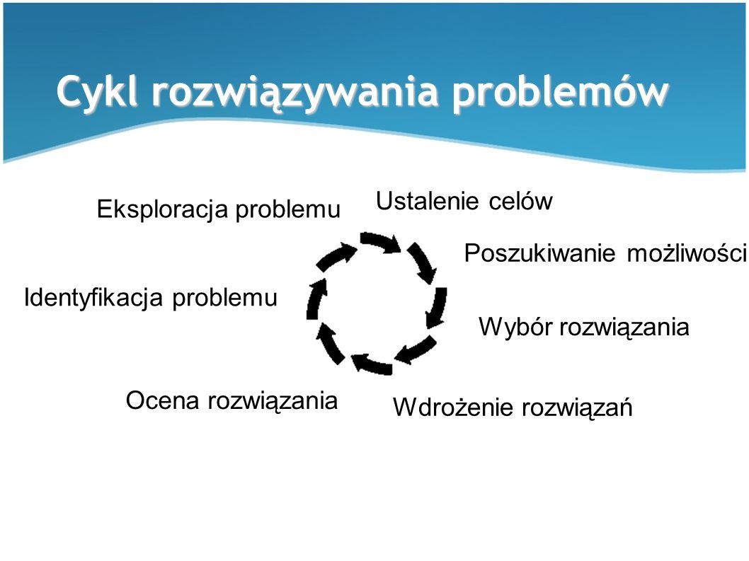 Cykl rozwiązywania problemów Identyfikacja problemu Eksploracja problemu Ustalenie celów Poszukiwanie możliwości Wybór rozwiązania Wdrożenie rozwiązań
