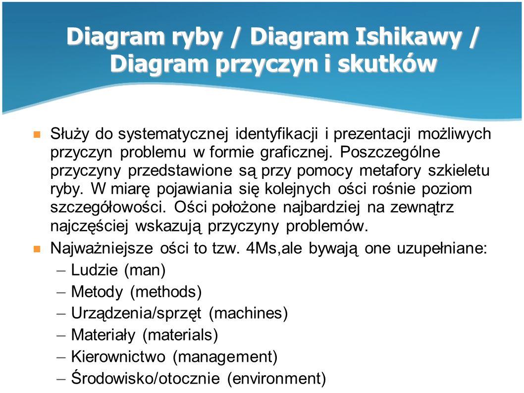 Diagram ryby / Diagram Ishikawy / Diagram przyczyn i skutków Służy do systematycznej identyfikacji i prezentacji możliwych przyczyn problemu w formie graficznej.