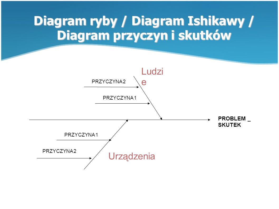 Diagram ryby / Diagram Ishikawy / Diagram przyczyn i skutków PROBLEM _ SKUTEK PRZYCZYNA 1 PRZYCZYNA 2 Ludzi e Urządzenia PRZYCZYNA 2 PRZYCZYNA 1