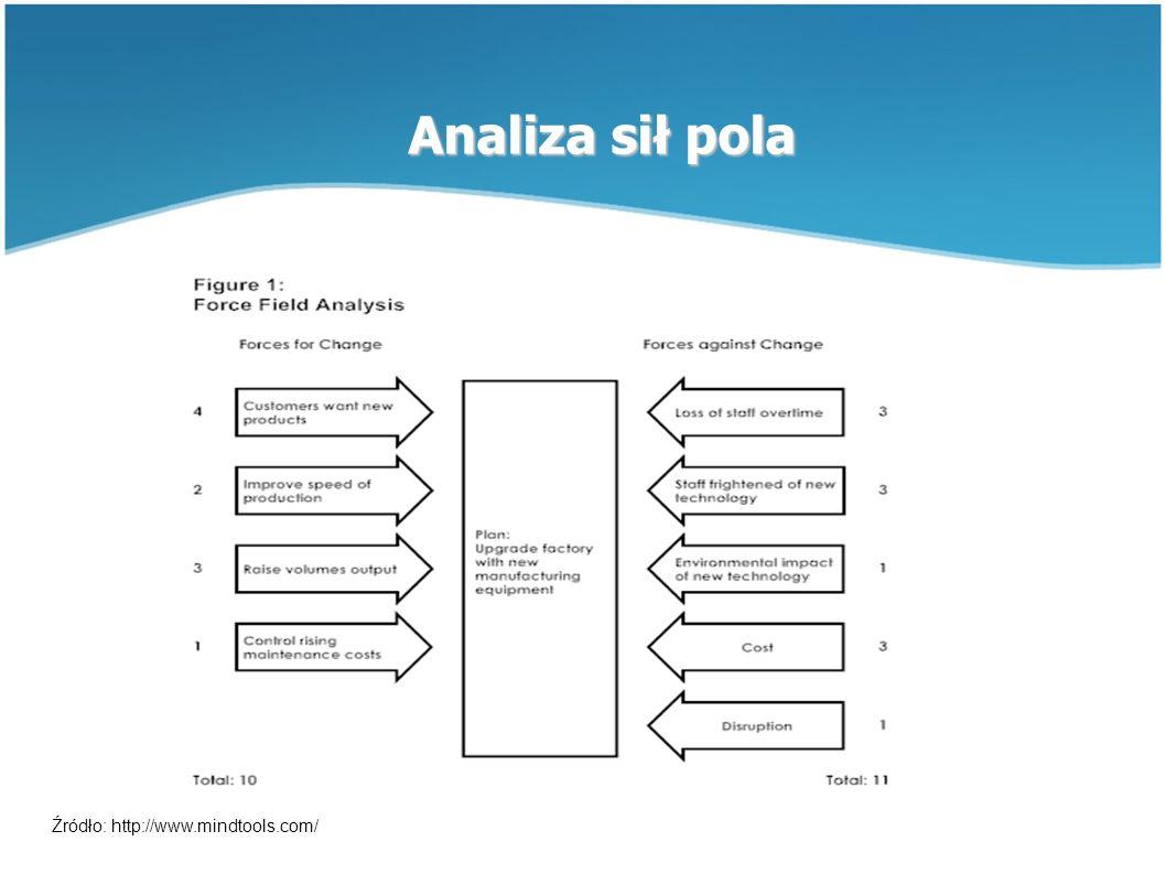 Analiza sił pola Źródło: http://www.mindtools.com/
