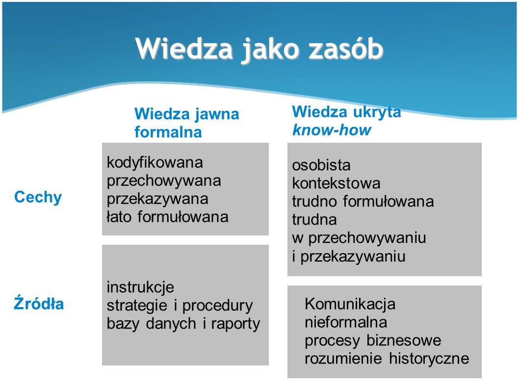Wiedza jako zasób kodyfikowana przechowywana przekazywana łato formułowana instrukcje strategie i procedury bazy danych i raporty Wiedza jawna formalna Wiedza ukryta know-how osobista kontekstowa trudno formułowana trudna w przechowywaniu i przekazywaniu Komunikacja nieformalna procesy biznesowe rozumienie historyczne Źródła Cechy