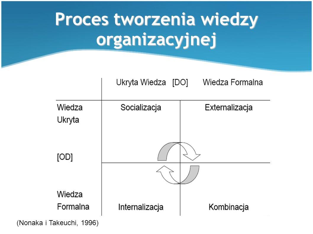 Proces tworzenia wiedzy organizacyjnej (Nonaka i Takeuchi, 1996)