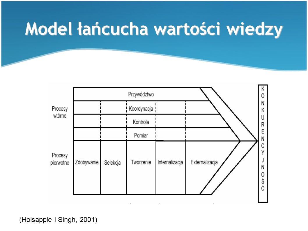 Model łańcucha wartości wiedzy (Holsapple i Singh, 2001)