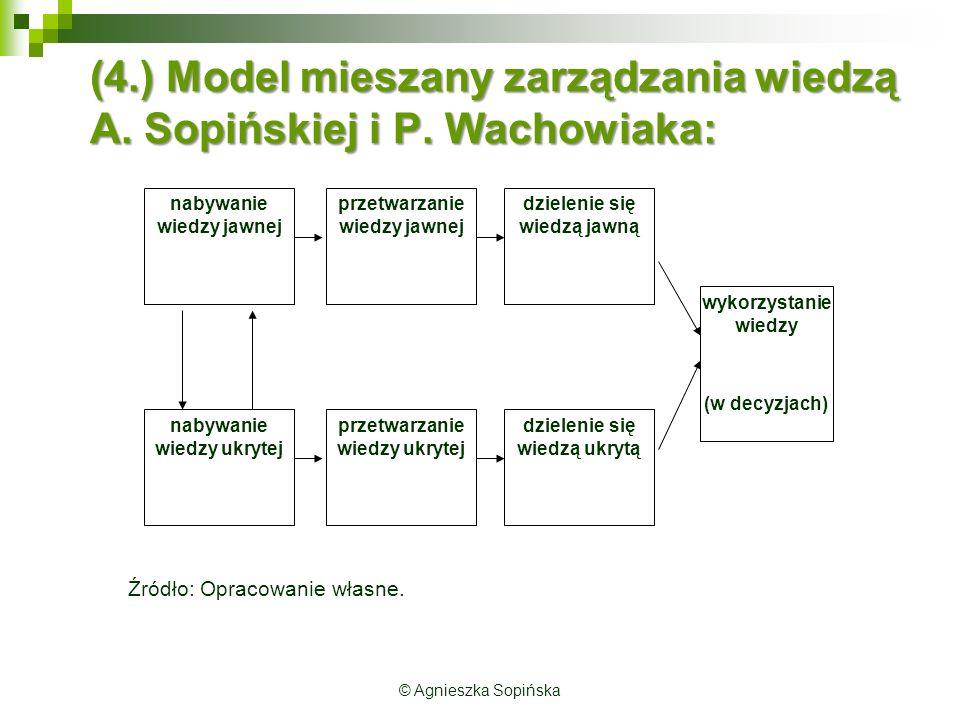 (4.) Model mieszany zarządzania wiedzą A.Sopińskiej i P.